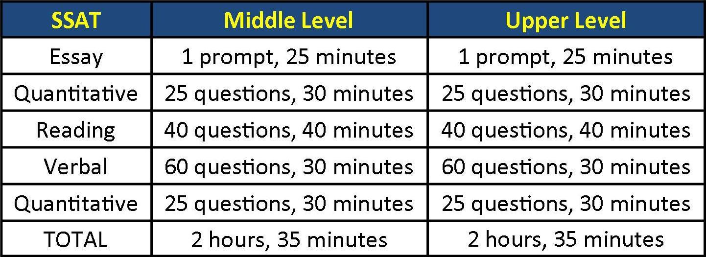 Secondary School Admission Test, hay SSAT, là một kỳ thi đầu vào được chuẩn hóa dành cho các học sinh từ lớp 5-11 vào học các trường cấp 2, 3 tư thục tại Hoa Kỳ